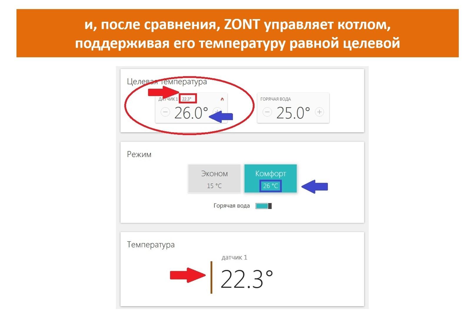 На какие котлы можно установить термостат ZONT