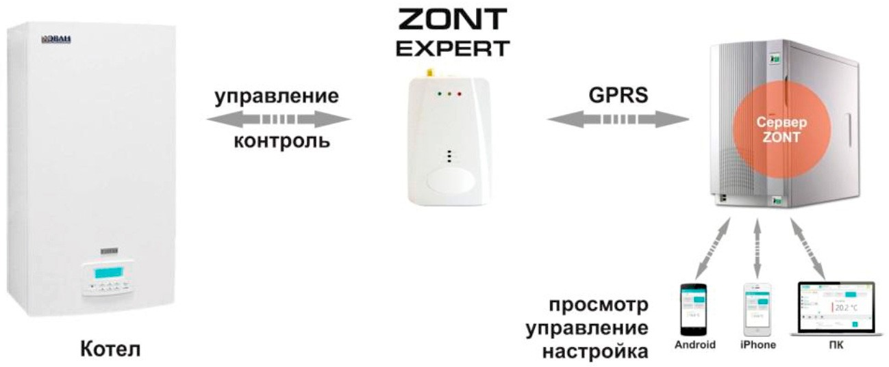 GSM термостат ZONT EXPERT
